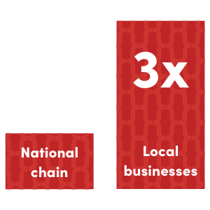 Local-businesses-vs.-national-chains-Project-Equity1
