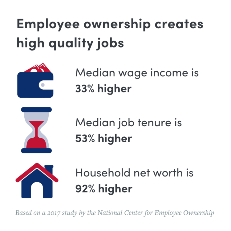 MNCEO+Employee+Ownership+high+quality+jobs+graphic