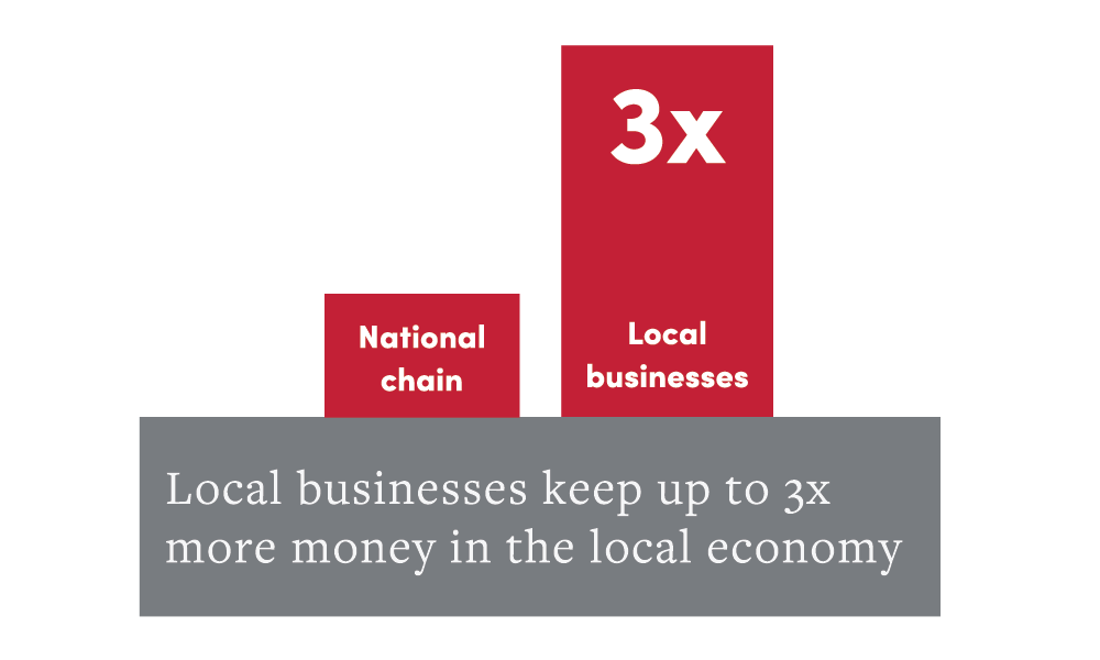 SMALL BUSINESSES ARE THE LIFEBLOOD OF OUR ECONOMY